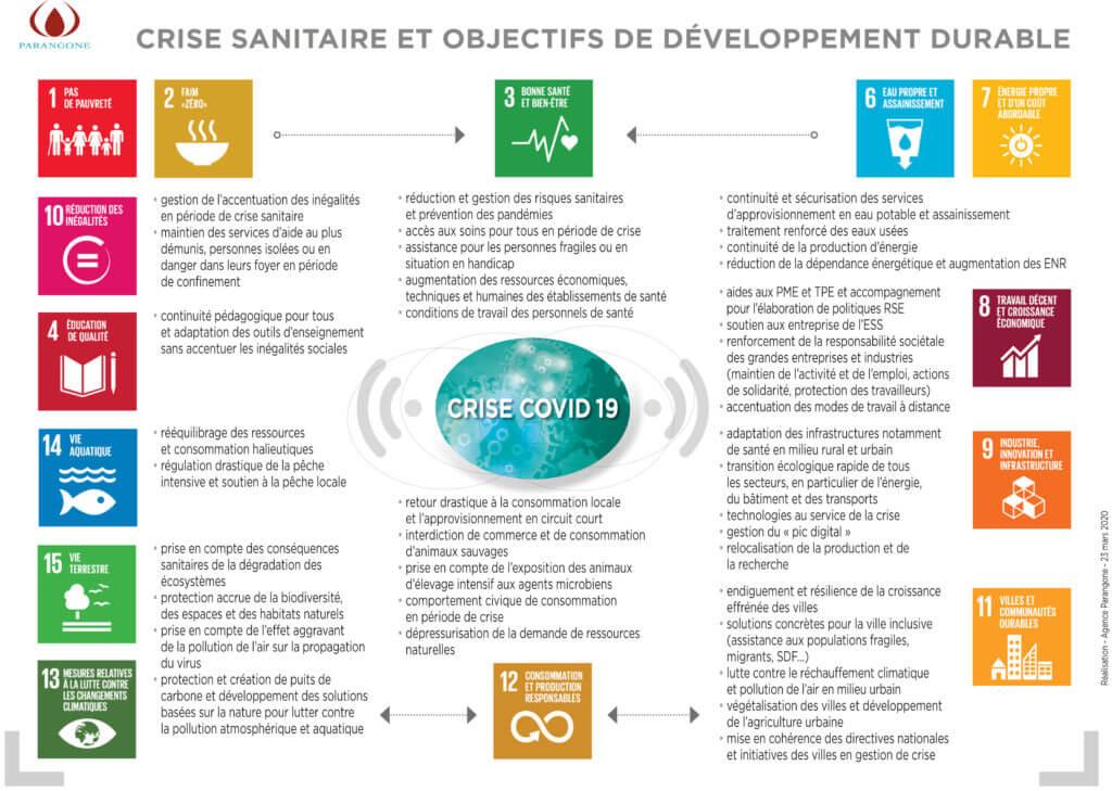Covid 19 et Objectifs du Développement Durable ODD